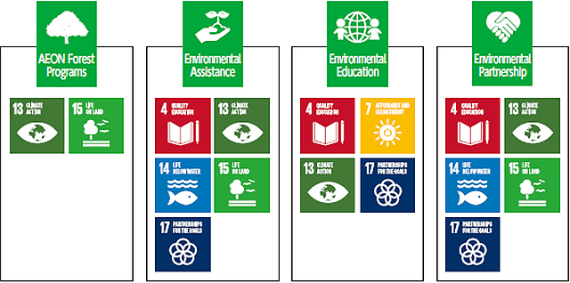 Initiatives for the SDGs