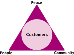 Peace People Community Customers