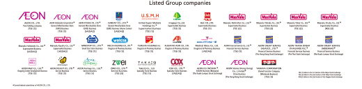 Listed Group companies