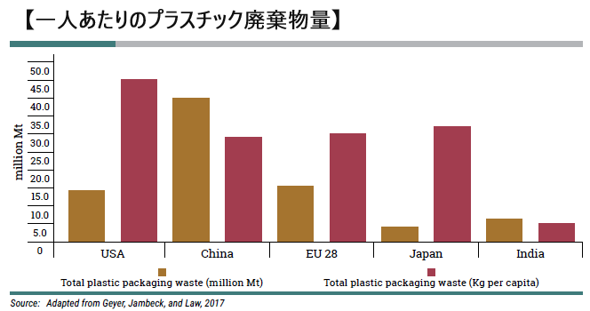グラフ:UNEP報告書「SINGLE-USE PLASTICS」より